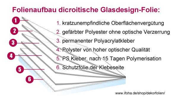 schematische darstellung rfolienaufbau regenbogenfolie