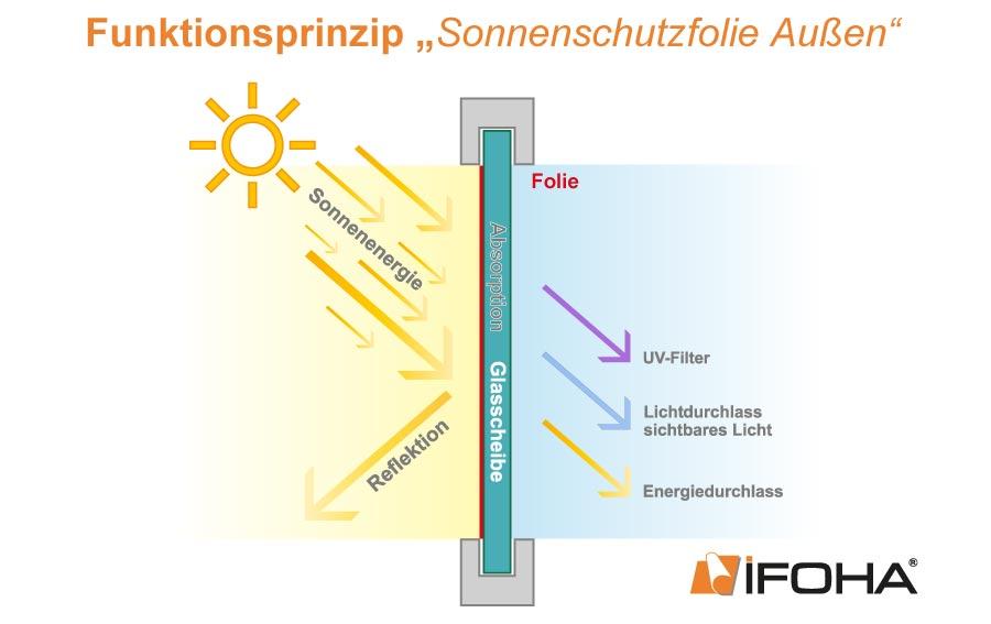 funktionsprinzip-sonnenschutzfolie-aussen-schematische-darstellung