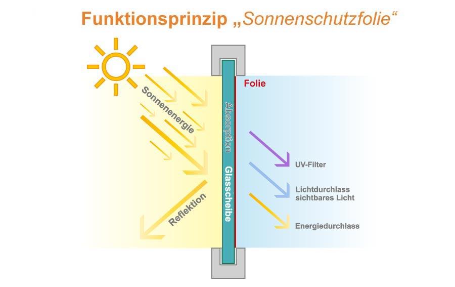 funktionsprinzip_sonnenschutzfolie_schematische_Darstellung612cb8764ba58