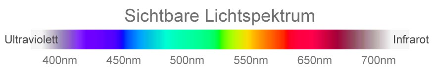 lichtspektrum_uv-strahlen_infrarot-strahlen