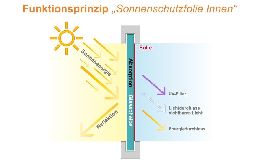 funktionsprinzip-sonnenschutzfolie-innen-schematische-darstellung