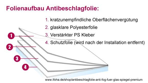 schematischer-folienaufbau-antibeschlagfolie-IFOHA