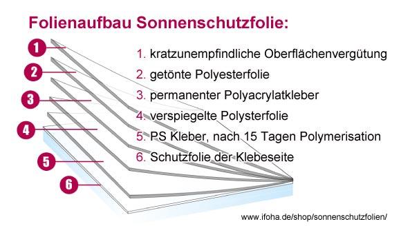 schematischer-folienaufbau-sonnenschutzfolie-IFOHA